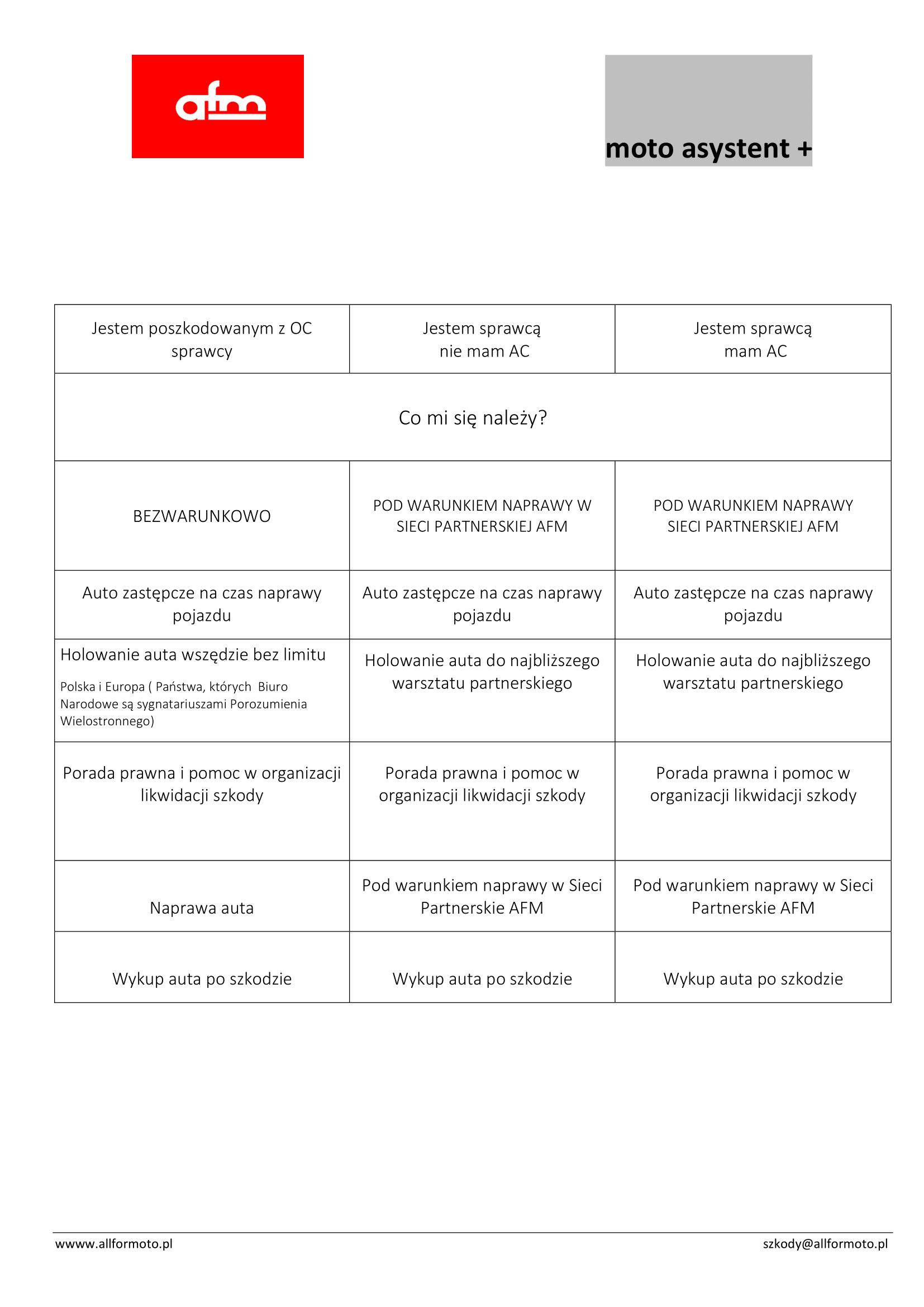 Kompendium wiedzy Moto Asystent +-1